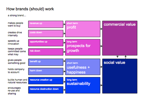Wolff Olins blog, A Model For Social Value,  Dec. 7, 2012
